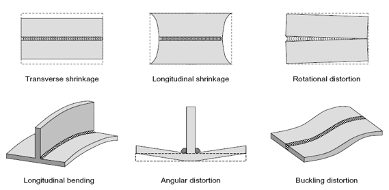 Angular Distortion And Buckling In Welded Plate Damen