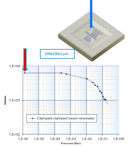 Measuring water diffusion of polymers with MEMS